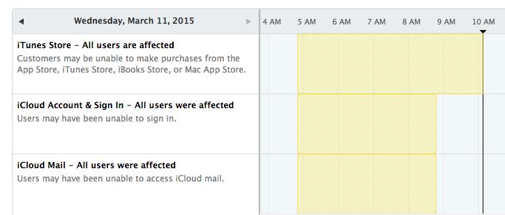Apple-System-Status-0315